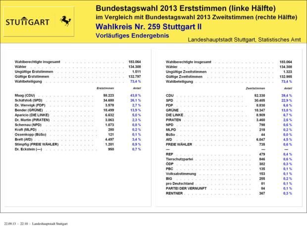 Wahlkreis-2-vorläufiges-Endergebnis