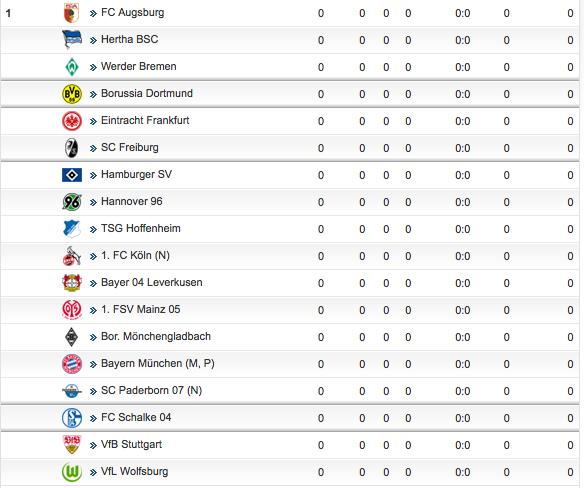 Ohjeh … VfB