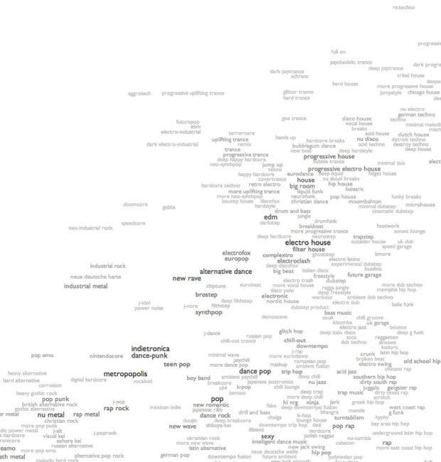 1245 Musikrichtungen
