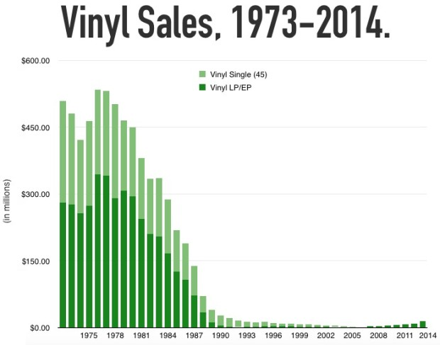 Vinylstau